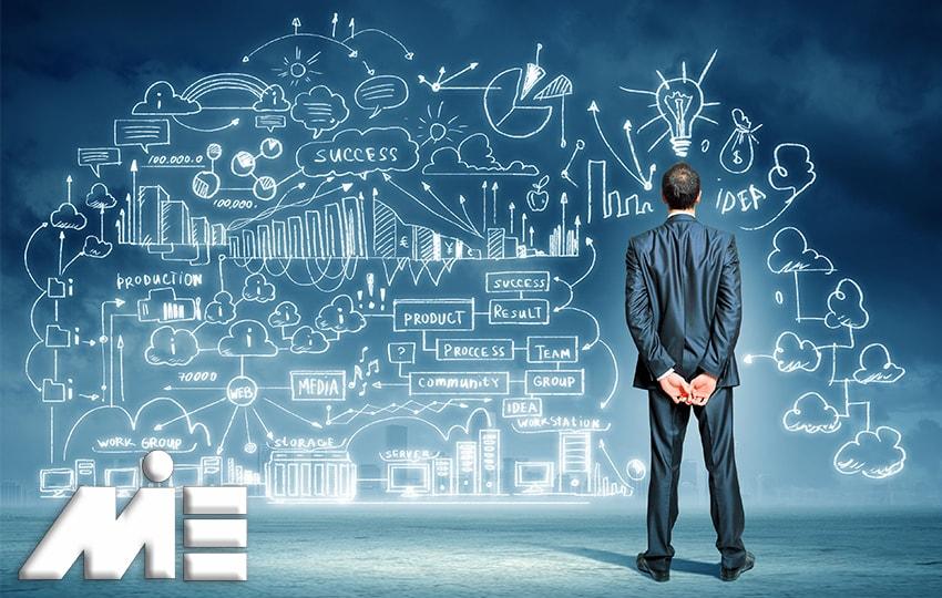 کارآفرینی در خارج از کشور - سرمایه گذاری از طریق کارآفرینی و طرح های نوآورانه و خلاقانه