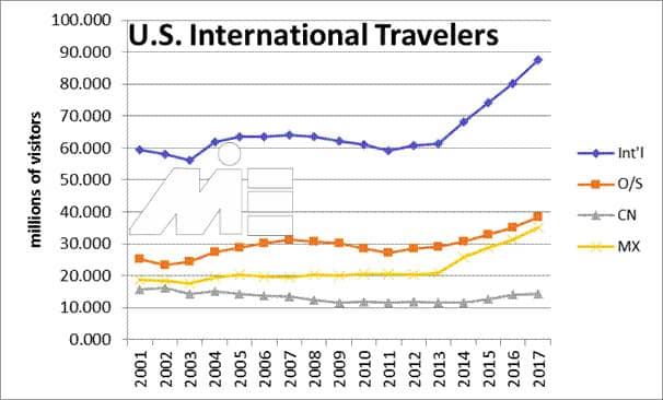 نمودار تعداد گردشگران و توریست هایی که در سالیان اخیر به آمریکا وارد شده اند