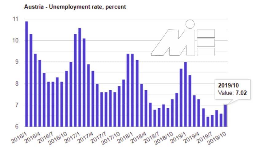 تحصیل در اتریش با مدرک دیپلم و موقعیت کار پس از تحصیل در اتریش - نمودار نرخ بیکاری