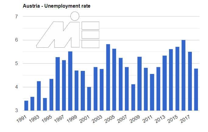 تحصیل در مدارس اتریش و وضعیت اقامت پس از تحصیل - نمودار نرخ بیکاری