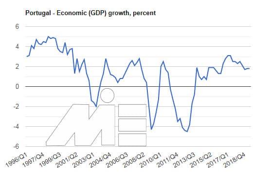 خرید ملک در پرتغال و استانداردهای سرمایه گذاری در پرتغال - نرخ رشد اقتصادی