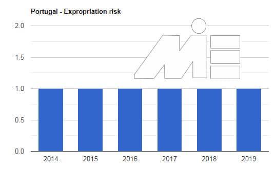 خرید ملک در پرتغال و استانداردهای سرمایه گذاری در پرتغال - نرخ مصادره اموال