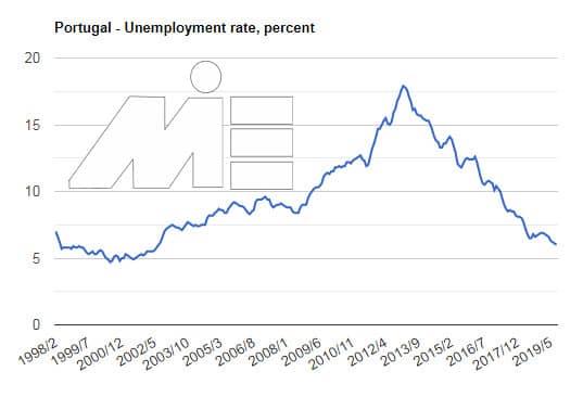 خرید ملک در پرتغال و شاخص های سرمایه گذاری در پرتغال - درصد نرخ بیکاری پرتغال