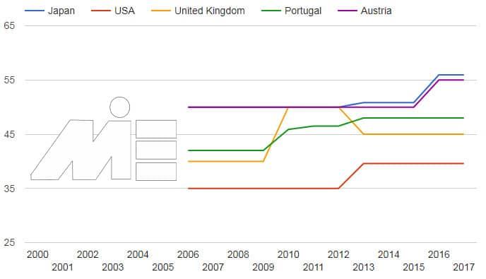 خرید ملک در پرتغال و شاخص های سرمایه گذاری در پرتغال - مقایسه نرخ مالیات بر درآمد
