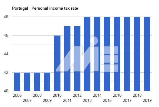 خرید ملک در پرتغال و شاخص های سرمایه گذاری در پرتغال - نرخ مالیات بر درآمد