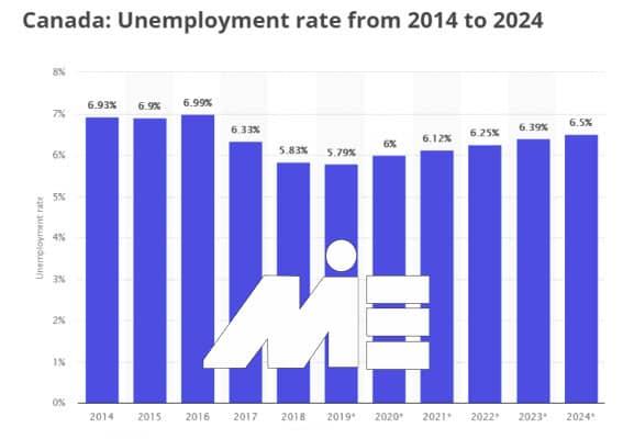 شرایط ویزای تحصیلی کانادا و موقعیت کار پس از تحصیل - نمودار نرخ بیکاری