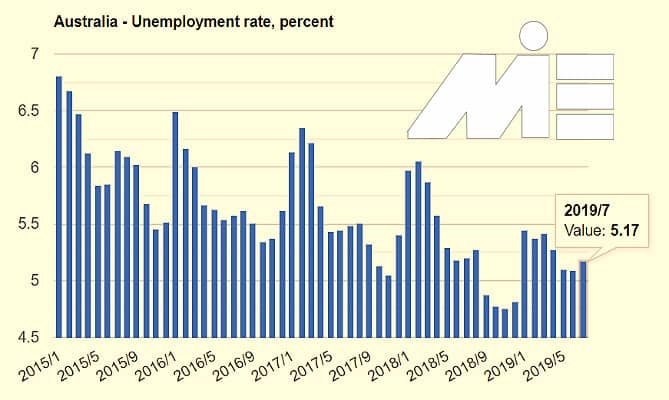 لیست مشاغل مورد نیاز استرالیا و نرخ بیکاری در استرالیا - نمودار نرخ بیکاری