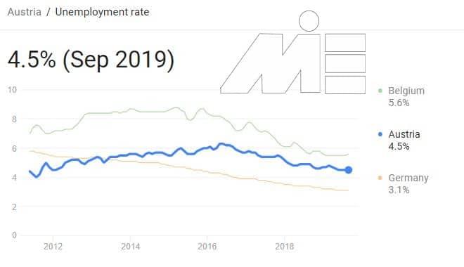 مهاجرت به اتریش از طریق کار - نمودار نرخ بیکاری اتریش