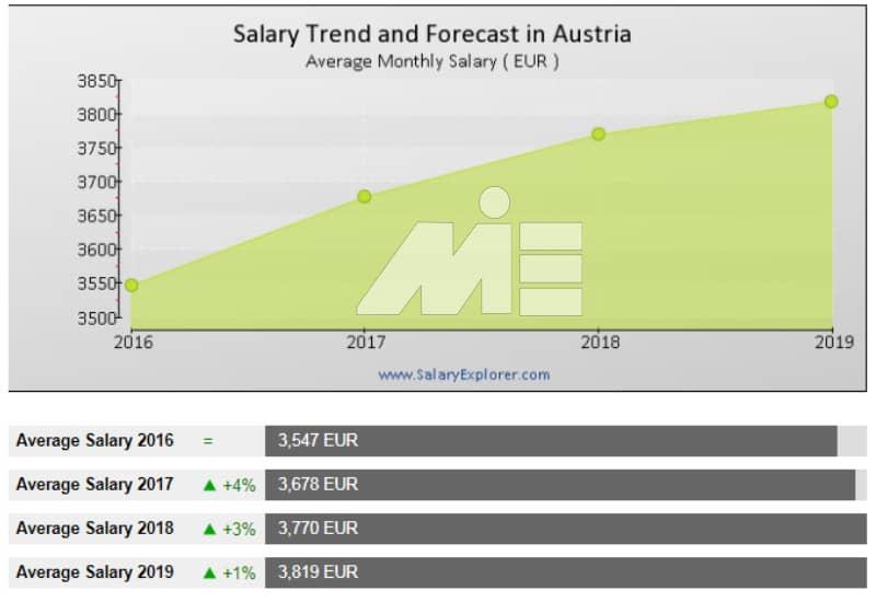 هزینه های تحصیل و زندگی در اتریش و درآمد مشاغل مختلف