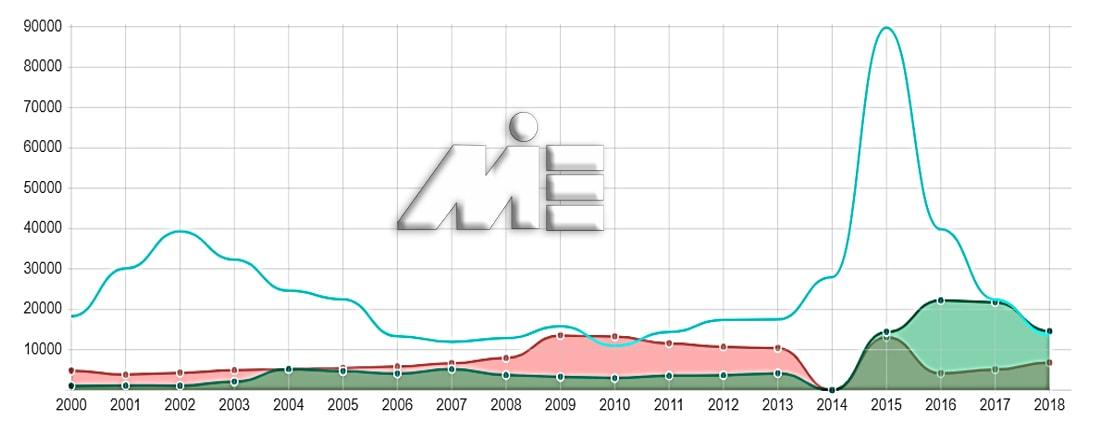 نمودار آمار تعداد پناهندگان به اتریش و مهاجرت قاچاقی به اتریش