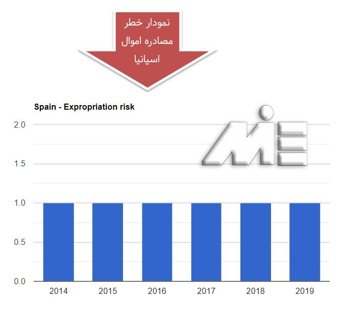 نمودار نرخ مصادره اموال کشور اسپانیا در 5 سال گذشته