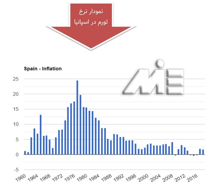 نمودار نرخ تورم در کشور اسپانیا