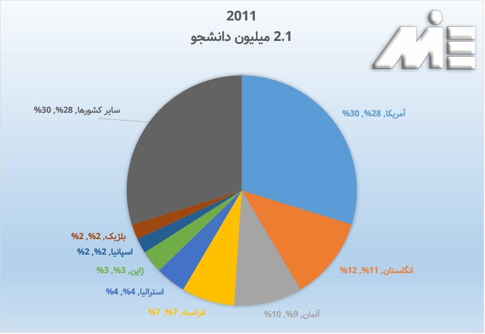 نمودار نرخ مهاجرت تحصیلی به کشور های مختلف در سال 2011