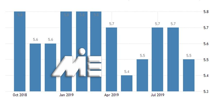 نمودار نرخ بیکاری کشور کانادا در سالهای 2018 و 2019