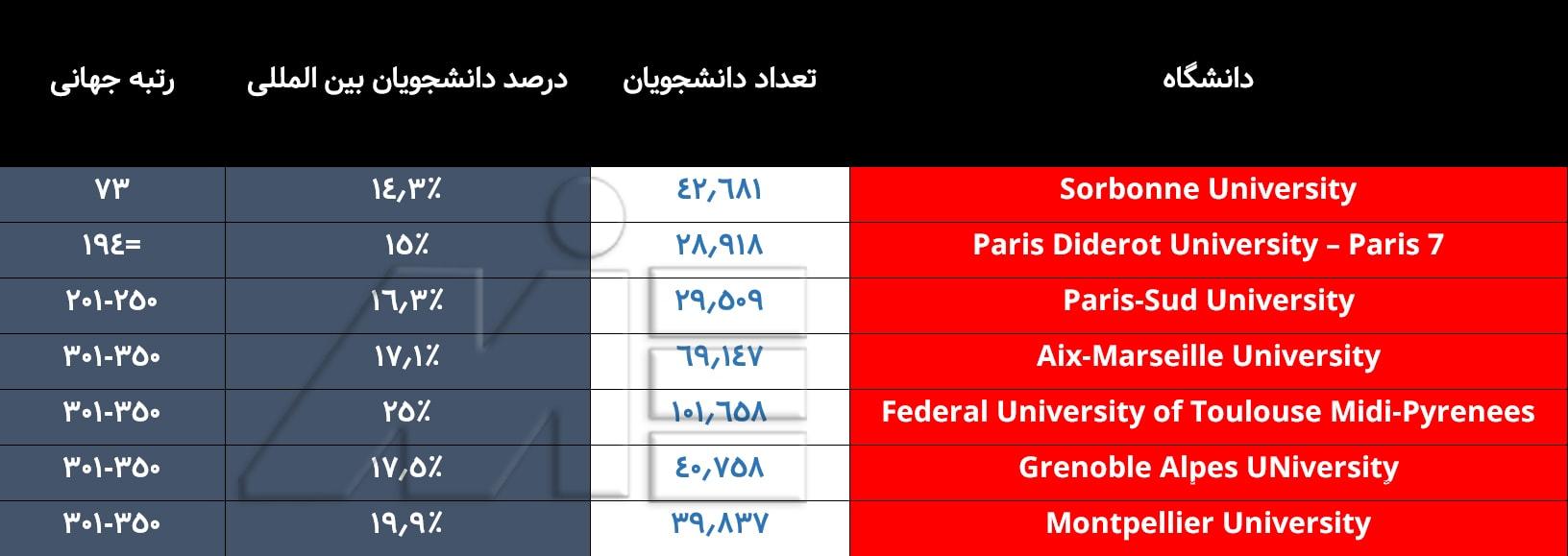 لیست برترین دانشگاههای کشور فرانسه با رنکینگ بین المللی آنها