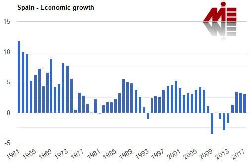 نمودار نرخ رشد اقتصادی اسپانیا