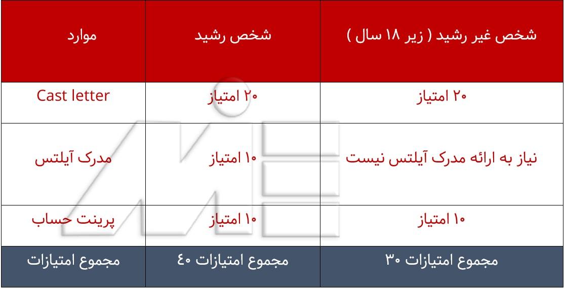 جدول امتیازبندی ویزای تحصیلی انگلستان