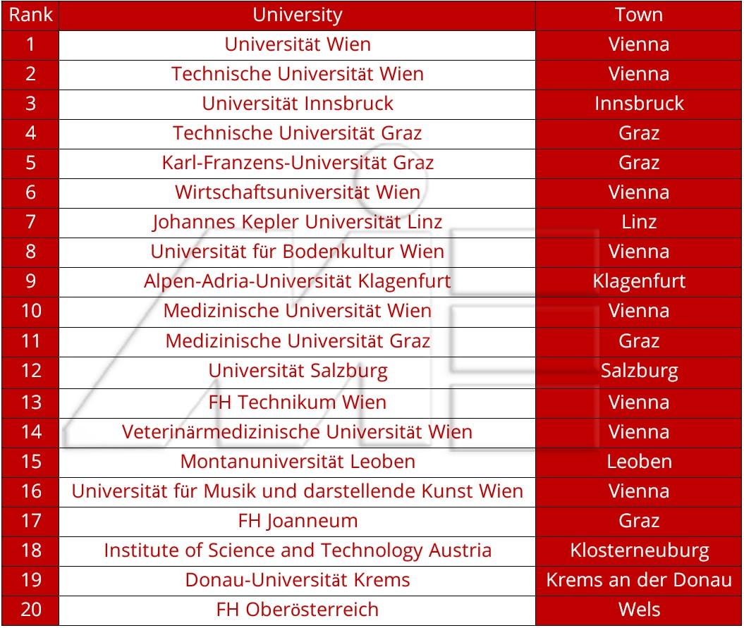 لیست 20 دانشگاه برتر و مطرح در اتریش