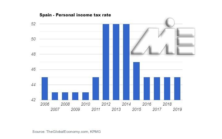 نمودار نرخ مالیات بر درآمد شخص در کشور اسپانیا