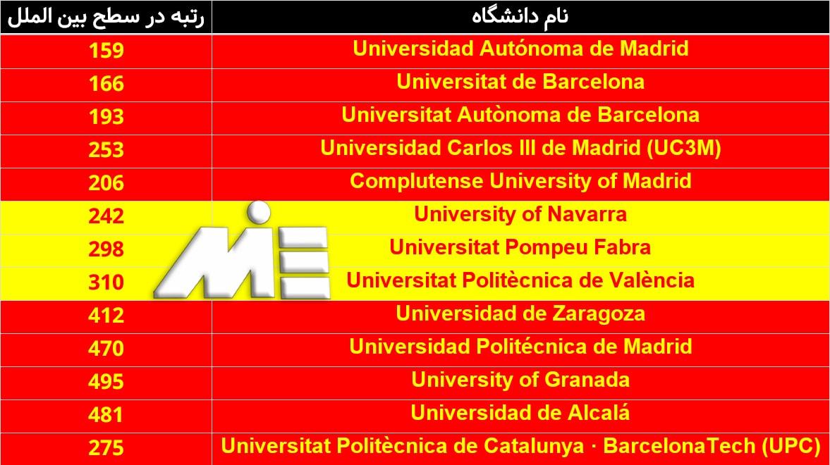 جدول معرفی برترین دانشگاههای اسپانیا و رتبه و اعتبار آنها در سطح بین الملل