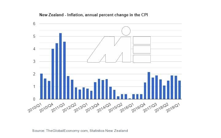 نرخ تورم به جهت کارآفرینی و ثبت شرکت در نیوزلند