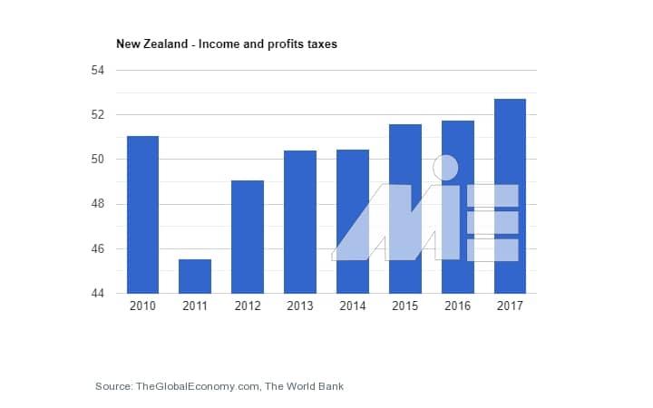 نرخ مالیات کشور نیوزلند به جهت کارآفرینی و ثبت شرکت در نیوزلند