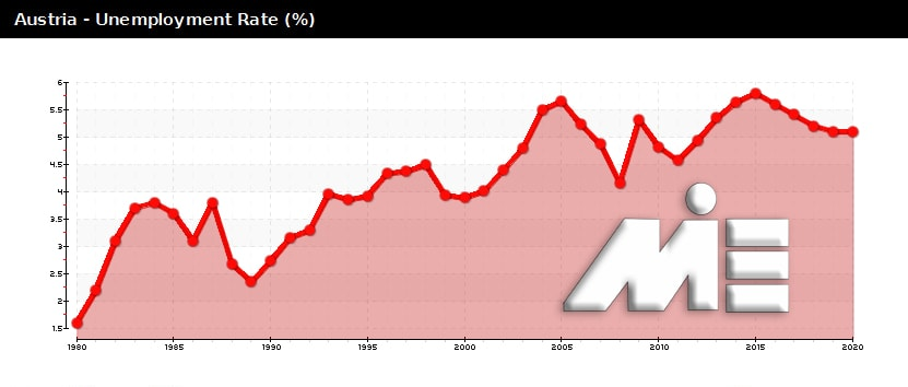 نمودار نرخ بیکاری کشور اتریش از سال 1980 تا سال 2020
