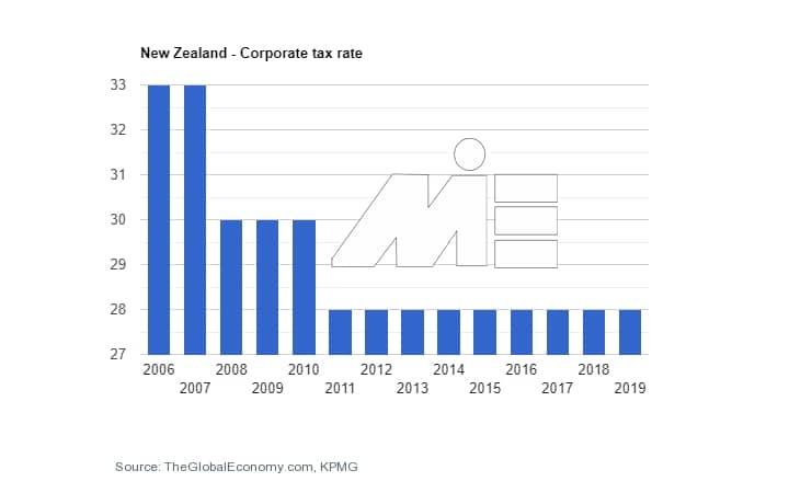 نرخ مالیات کشور نیوزلند به جهت کارآفرینی و ثبت شرکت در نیوزلند - نرخ مالیات شرکت ها