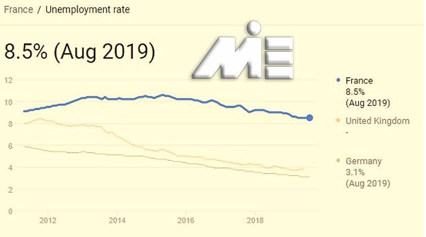 نمودار نرخ بیکاری کشور فرانسه با آلمان