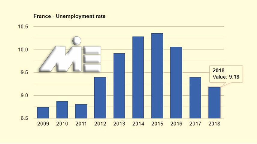 نمودار نرخ بیکاری فرانسه در 10 سال اخیر