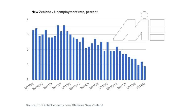 کارآفرینی و ثبت شرکت در نیوزلند و شرایط عمومی - نرخ بیکاری