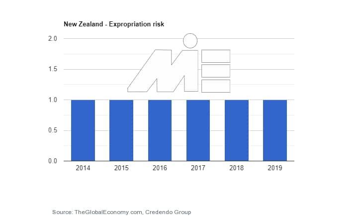 نرخ ریسک مصادره اموال در کارآفرینی و ثبت شرکت در نیوزلند