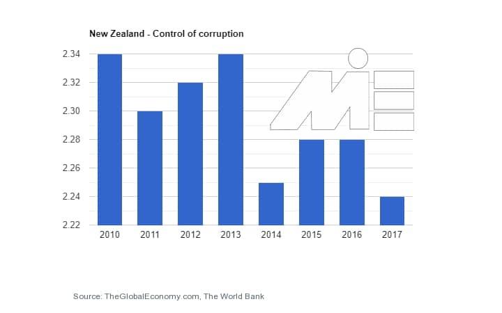 نرخ کنترل فساد در کارآفرینی و ثبت شرکت در نیوزلند
