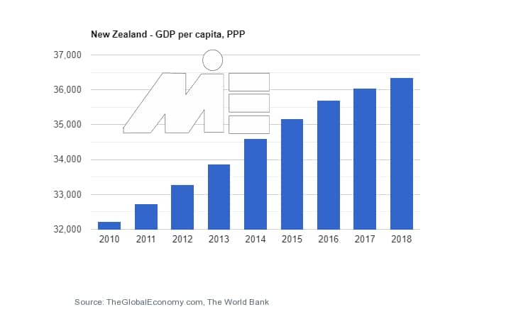 نرخ تولید ناخالصی نیوزلند به جهت کارآفرینی و ثبت شرکت در نیوزلند