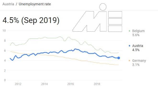 امتیاز بندی مهاجرت به اتریش از طریق کار - نمودار نرخ بیکاری