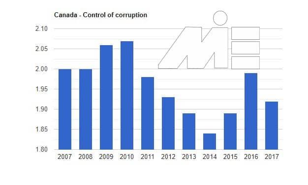 کارآفرینی در کانادا و استانداردهای سرمایه گذاری در آن - نمودار کنترل فساد
