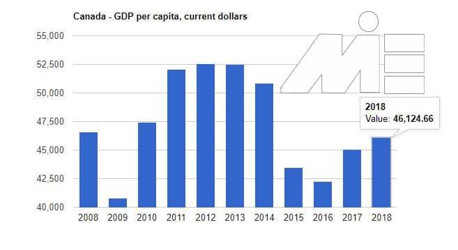 کارآفرینی در کانادا و شاخص های اقتصادی تأثیرگذار - تولید ناخالص داخلی