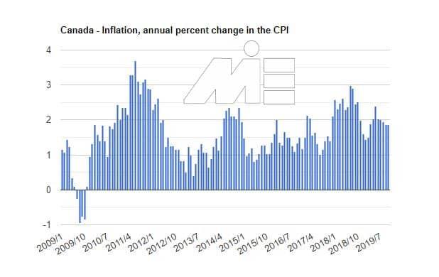 کارآفرینی در کانادا و شاخص های اقتصادی تأثیرگذار - میزان تورم