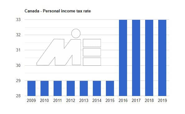 کارآفرینی در کانادا و شاخص های اقتصادی تأثیرگذار - نرخ مالیات درآمد شخصی