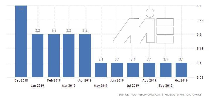 کار در آلمان و نرخ بیکاری - نرخ بیکاری آلمان ۲۰۱۹