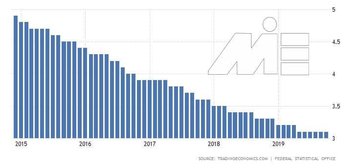 کار در آلمان و نرخ بیکاری - نمودار نرخ بیکاری چند سال قبل