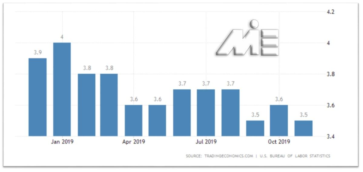 نمودار نرخ بیکاری آمریکا در سال 2019