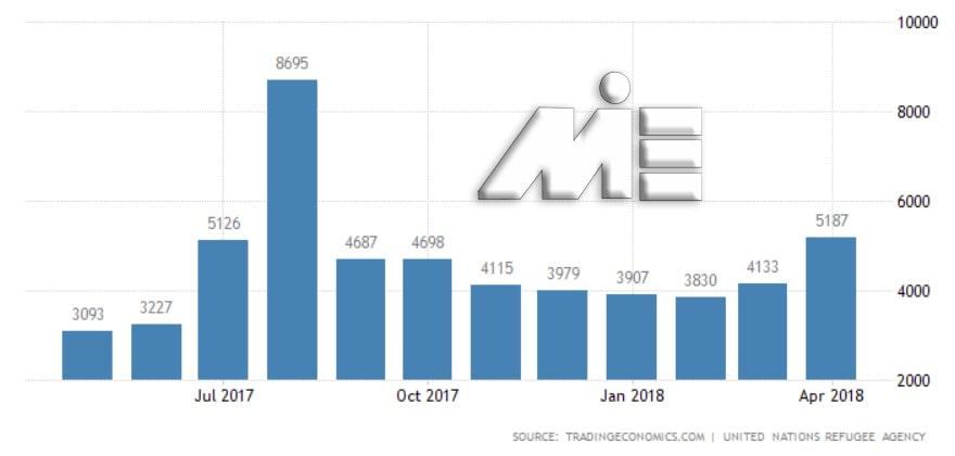 نمودار آمار و تعداد پناهندگان به کانادا