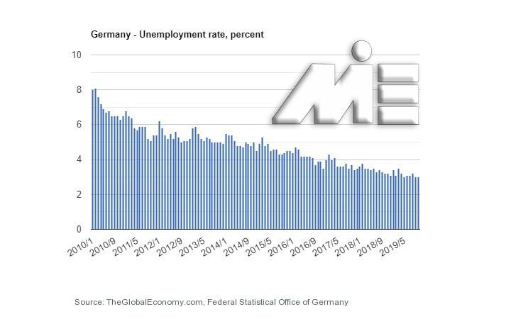 نمودار نرخ بیکاری آلمان در سالهای اخیر