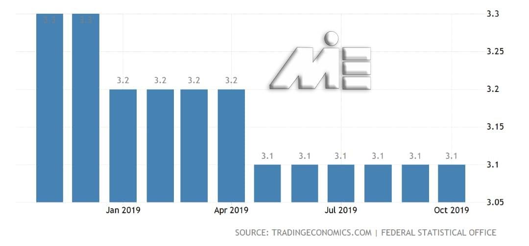 نمودار نرخ بیکاری در آلمان در سال 2019
