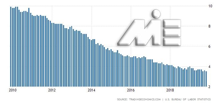 نمودار نرخ بیکاری آمریکا