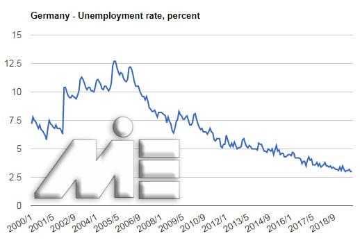 نمودار نرخ بیکاری کشور آلمان