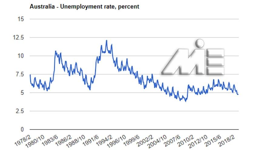 نمودار نرخ بیکاری استرالیا - کار در استرالیا - ویزای کار استرالیا
