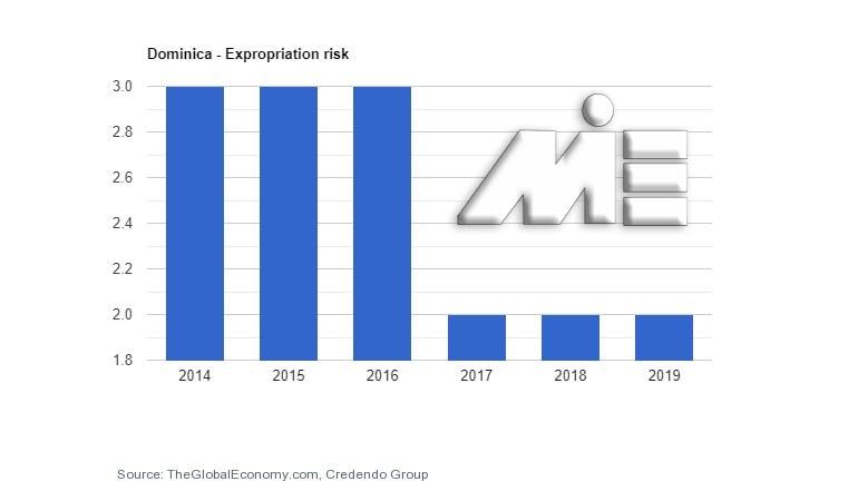 نمودار نرخ مصادره اموال کشور دومنیکا
