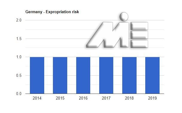 نمودار نرخ مصادره اموال کشور آلمان